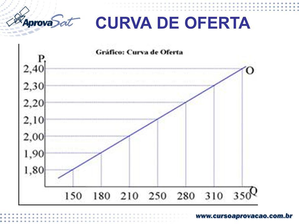 CURVA DE OFERTA
