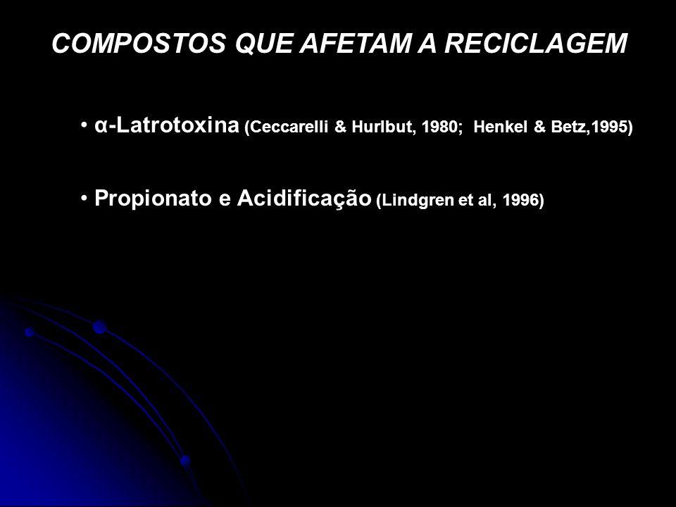 COMPOSTOS QUE AFETAM A RECICLAGEM α-Latrotoxina (Ceccarelli & Hurlbut, 1980; Henkel & Betz,1995) Propionato e Acidificação (Lindgren et al, 1996)