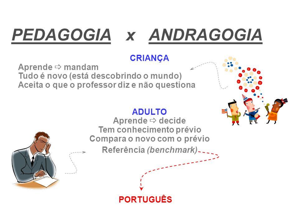 PEDAGOGIA x ANDRAGOGIA CRIANÇA Aprende mandam Tudo é novo (está descobrindo o mundo) Aceita o que o professor diz e não questiona ADULTO Aprende decid