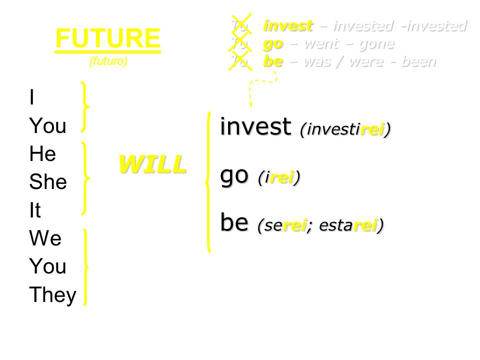 I You He She It We You They invest (investirei) go (irei) be (serei; estarei) FUTURE (futuro) To invest – invested -invested To go – went – gone To be