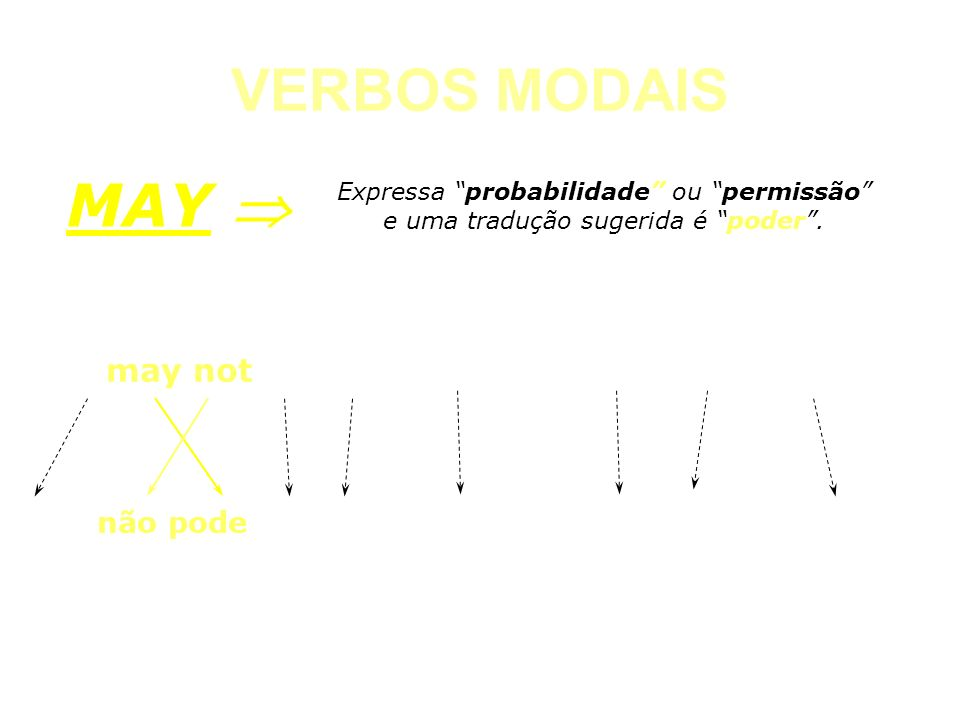 VERBOS MODAIS CAN Expressa probabilidade ou permissão e uma tradução sugerida é poder. MAY You may not see the documents. They are confidential Você n