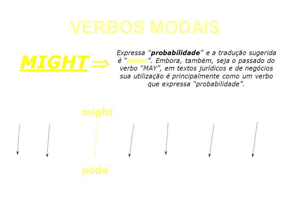 VERBOS MODAIS CAN Expressa probabilidade e a tradução sugerida é poder. Embora, também, seja o passado do verbo MAY, em textos jurídicos e de negócios