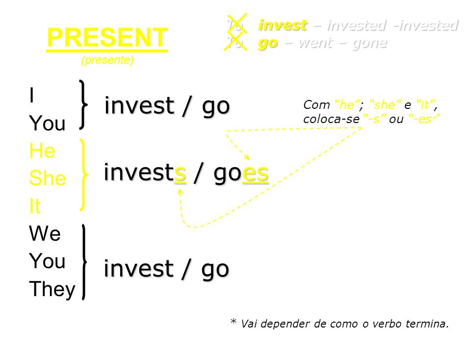 I You He She It We You They investedwent To invest – invested -invested To go – went – gone PAST (passado)