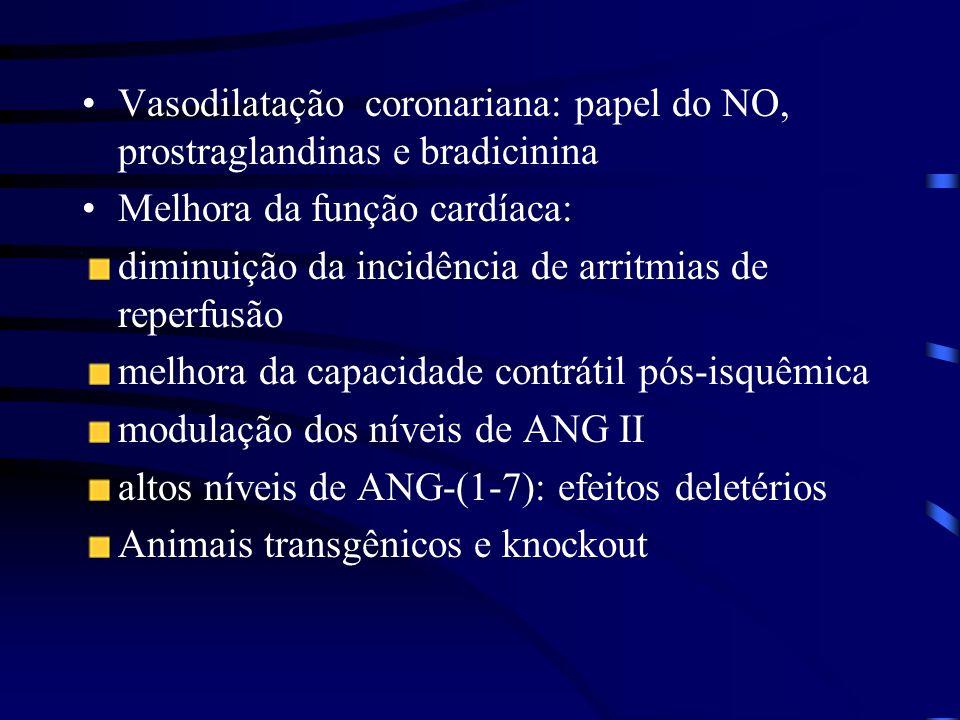 Vasodilatação coronariana: papel do NO, prostraglandinas e bradicinina Melhora da função cardíaca: diminuição da incidência de arritmias de reperfusão melhora da capacidade contrátil pós-isquêmica modulação dos níveis de ANG II altos níveis de ANG-(1-7): efeitos deletérios Animais transgênicos e knockout