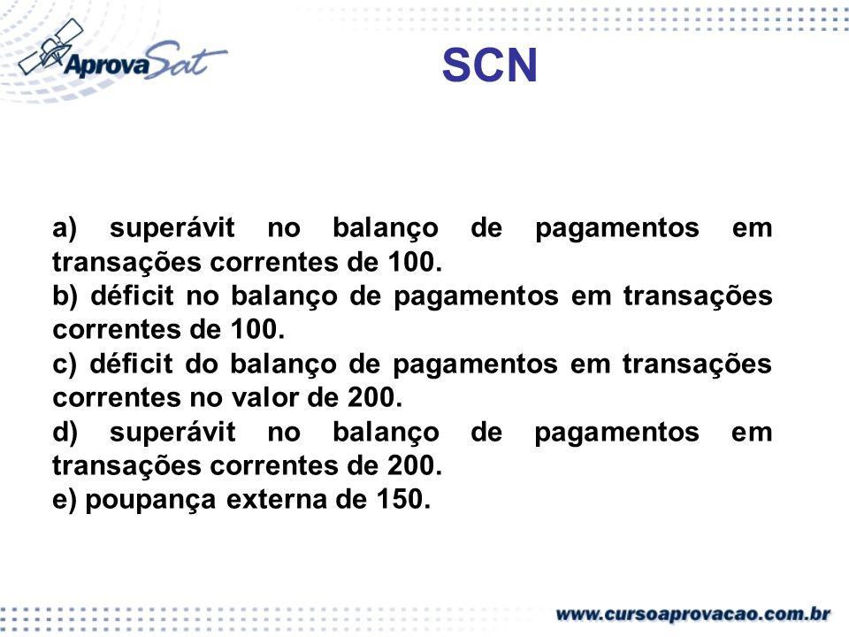 a) superávit no balanço de pagamentos em transações correntes de 100. b) déficit no balanço de pagamentos em transações correntes de 100. c) déficit d