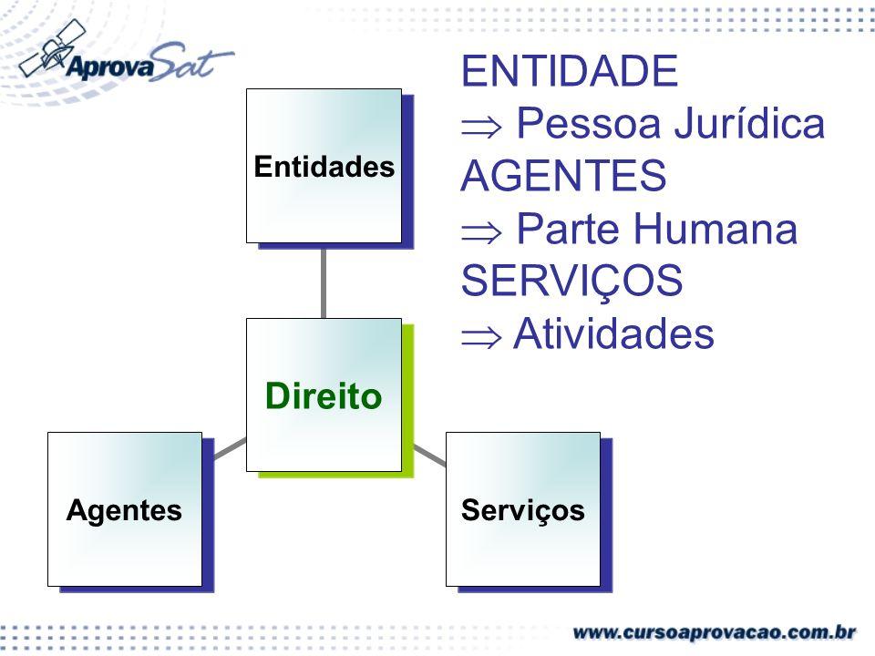 Direito EntidadesServiçosAgentes ENTIDADE Pessoa Jurídica AGENTES Parte Humana SERVIÇOS Atividades