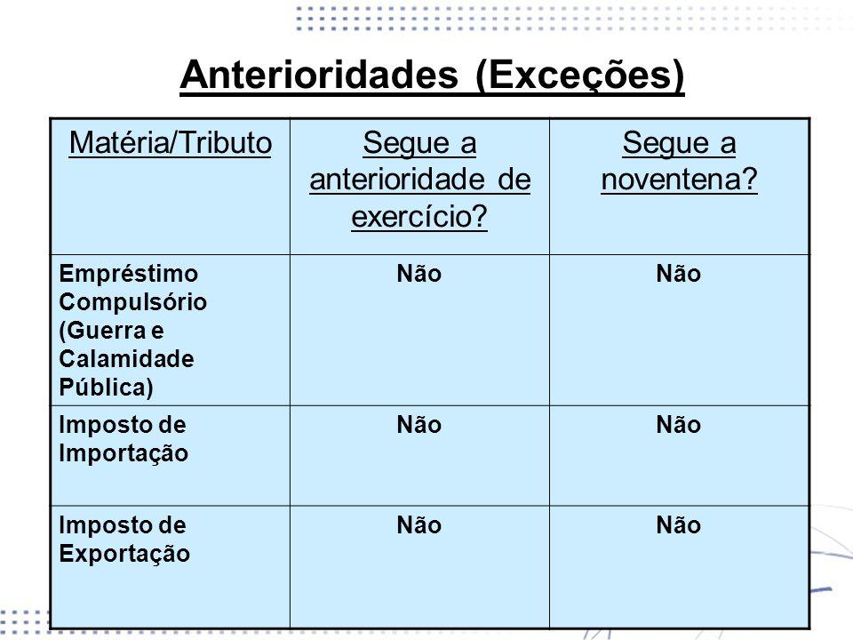 Anterioridades (Exceções) Matéria/TributoSegue a anterioridade de exercício? Segue a noventena? Empréstimo Compulsório (Guerra e Calamidade Pública) N