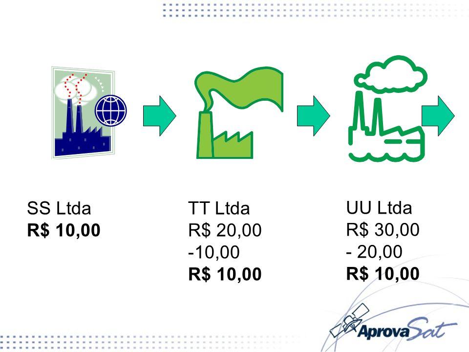 SS Ltda R$ 10,00 TT Ltda R$ 20,00 -10,00 R$ 10,00 UU Ltda R$ 30,00 - 20,00 R$ 10,00