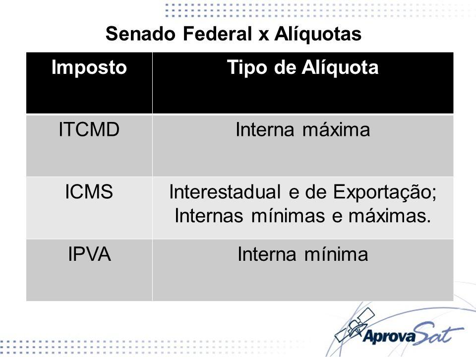 ImpostoTipo de Alíquota ITCMDInterna máxima ICMSInterestadual e de Exportação; Internas mínimas e máximas. IPVAInterna mínima Senado Federal x Alíquot