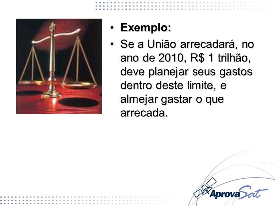 Exemplo:Exemplo: Se a União arrecadará, no ano de 2010, R$ 1 trilhão, deve planejar seus gastos dentro deste limite, e almejar gastar o que arrecada.S