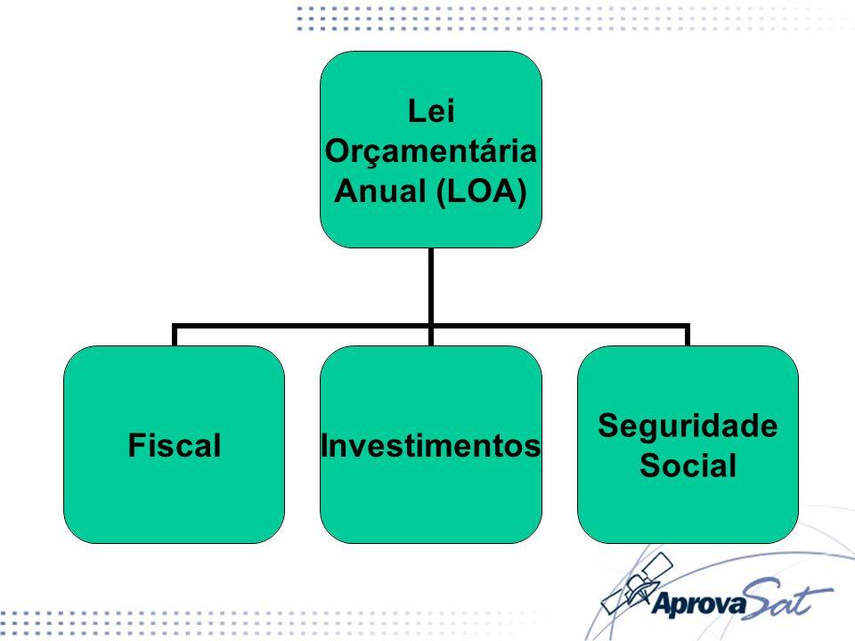 Lei Orçamentária Anual (LOA) FiscalInvestimentos Seguridade Social