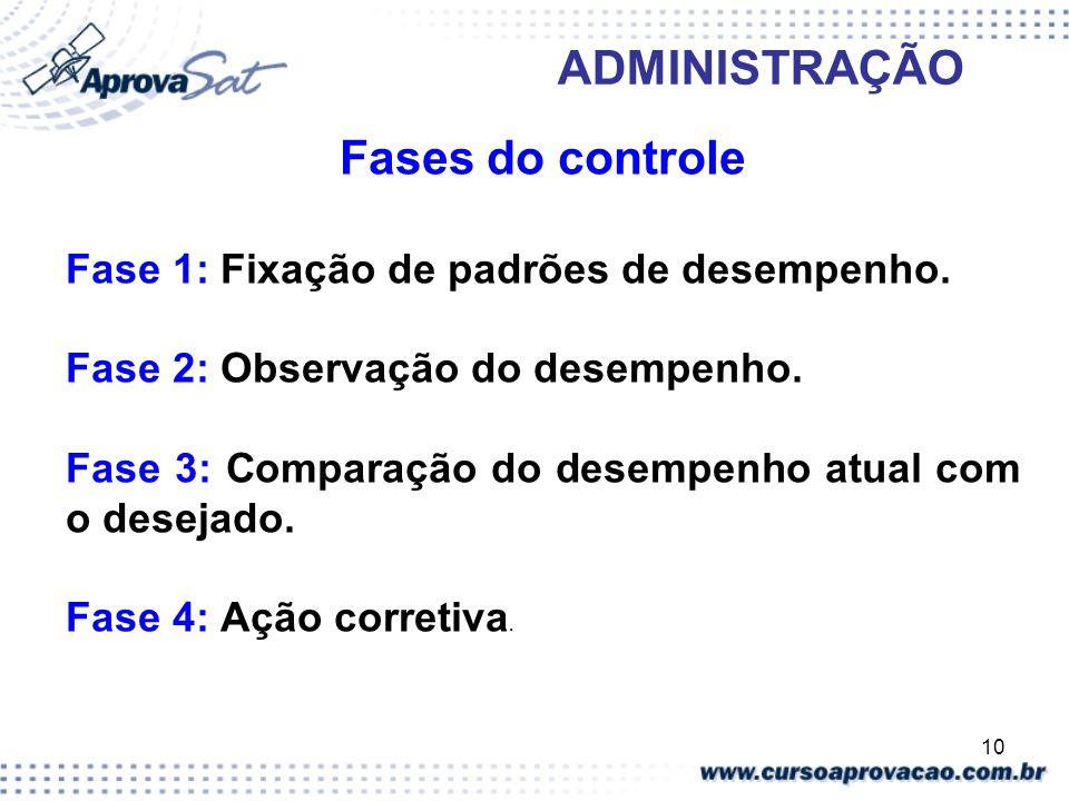 10 ADMINISTRAÇÃO Fases do controle Fase 1: Fixação de padrões de desempenho. Fase 2: Observação do desempenho. Fase 3: Comparação do desempenho atual