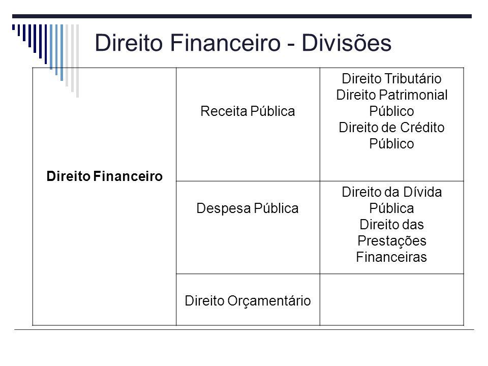 Direito Financeiro - Divisões Direito Financeiro Receita Pública Direito Tributário Direito Patrimonial Público Direito de Crédito Público Despesa Púb