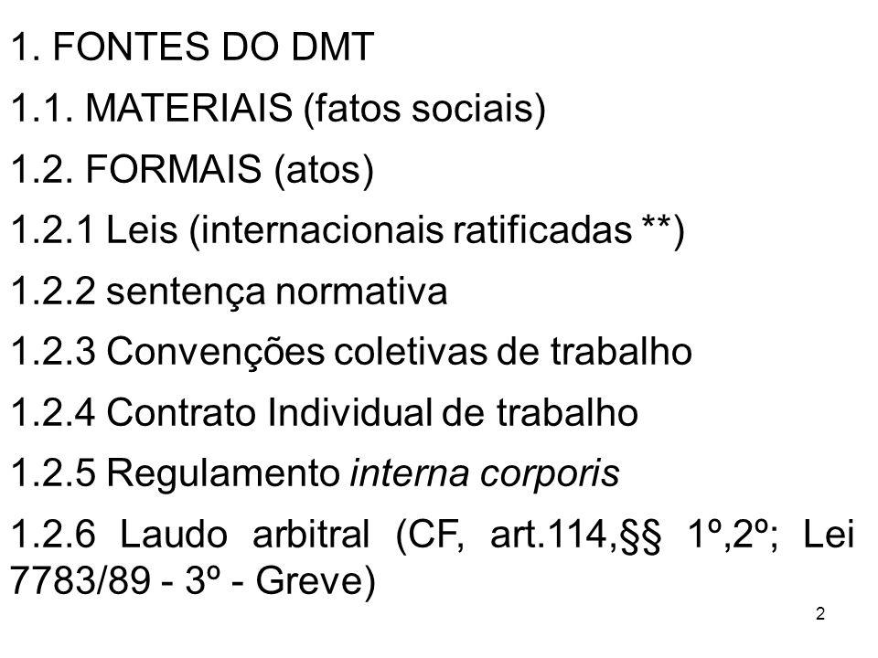 2 1. FONTES DO DMT 1.1. MATERIAIS (fatos sociais) 1.2. FORMAIS (atos) 1.2.1 Leis (internacionais ratificadas **) 1.2.2 sentença normativa 1.2.3 Conven