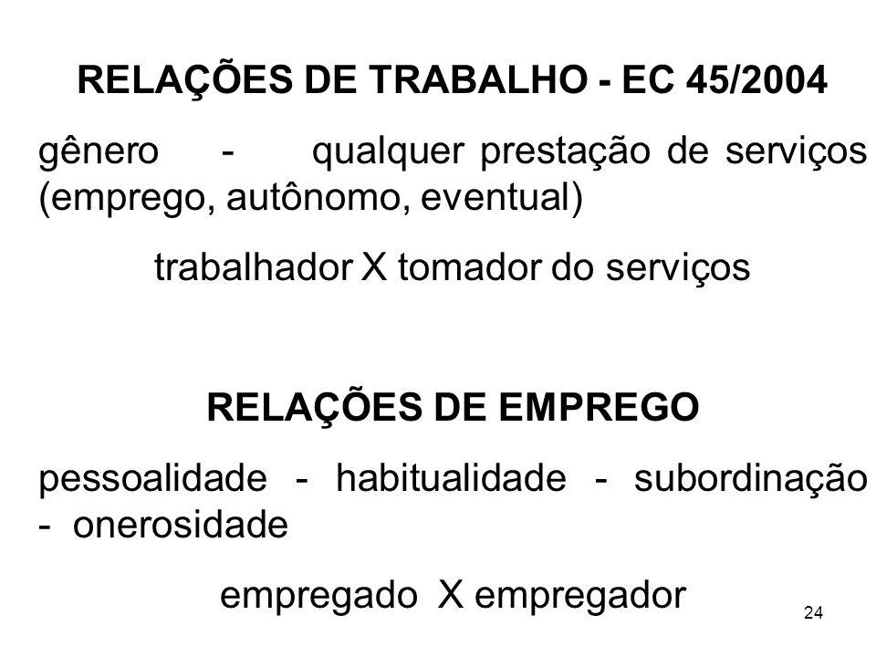24 RELAÇÕES DE TRABALHO - EC 45/2004 gênero - qualquer prestação de serviços (emprego, autônomo, eventual) trabalhador X tomador do serviços RELAÇÕES