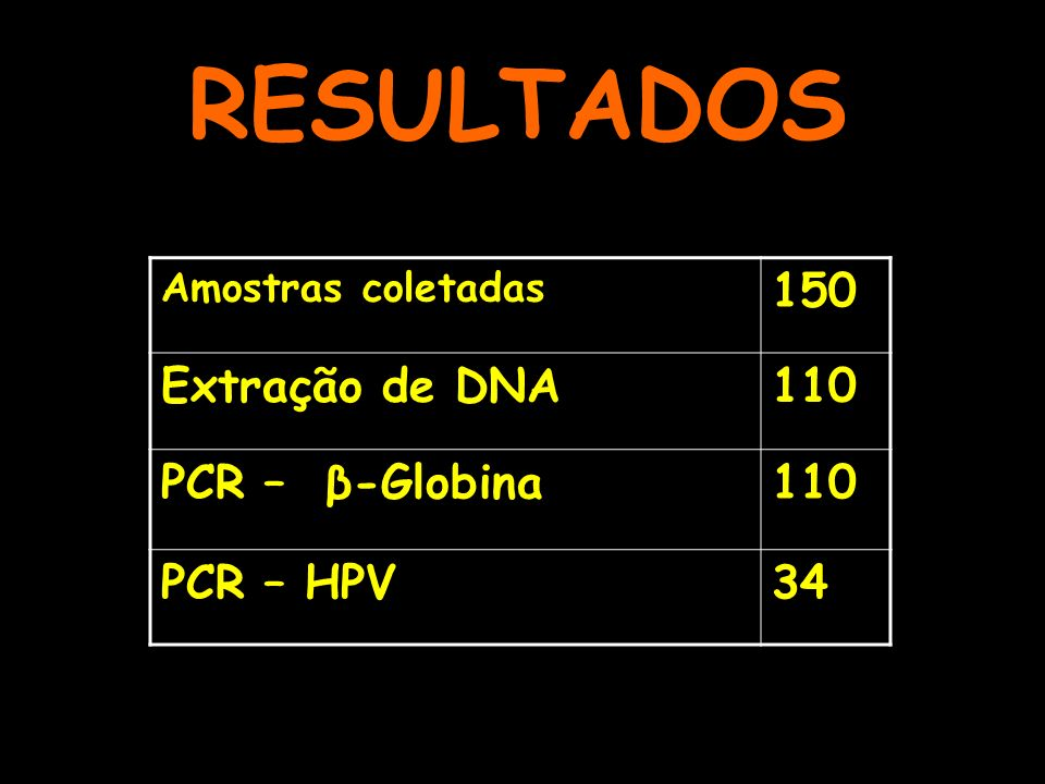RESULTADOS Amostras coletadas 150 Extração de DNA110 PCR – β-Globina110 PCR – HPV34