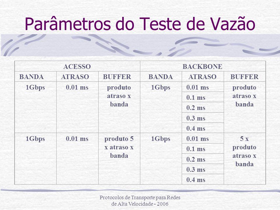 Protocolos de Transporte para Redes de Alta Velocidade - 2006 Parâmetros do Teste de Vazão ACESSOBACKBONE BANDAATRASOBUFFERBANDAATRASOBUFFER 1Gbps0.01