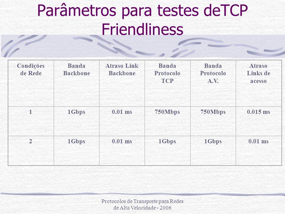 Protocolos de Transporte para Redes de Alta Velocidade - 2006 Parâmetros para testes deTCP Friendliness Condições de Rede Banda Backbone Atraso Link B