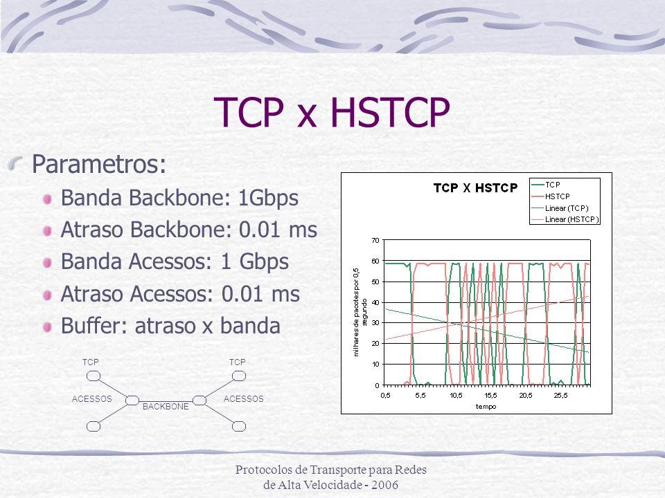 Protocolos de Transporte para Redes de Alta Velocidade - 2006 TCP x HSTCP Parametros: Banda Backbone: 1Gbps Atraso Backbone: 0.01 ms Banda Acessos: 1