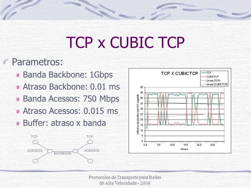 Protocolos de Transporte para Redes de Alta Velocidade - 2006 TCP x CUBIC TCP Parametros: Banda Backbone: 1Gbps Atraso Backbone: 0.01 ms Banda Acessos