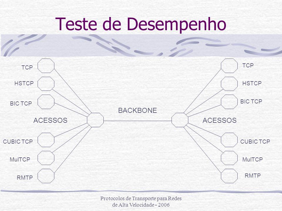 Protocolos de Transporte para Redes de Alta Velocidade - 2006 Teste de Desempenho BACKBONE ACESSOS TCP HSTCP BIC TCP CUBIC TCP MulTCP RMTP TCP HSTCP B