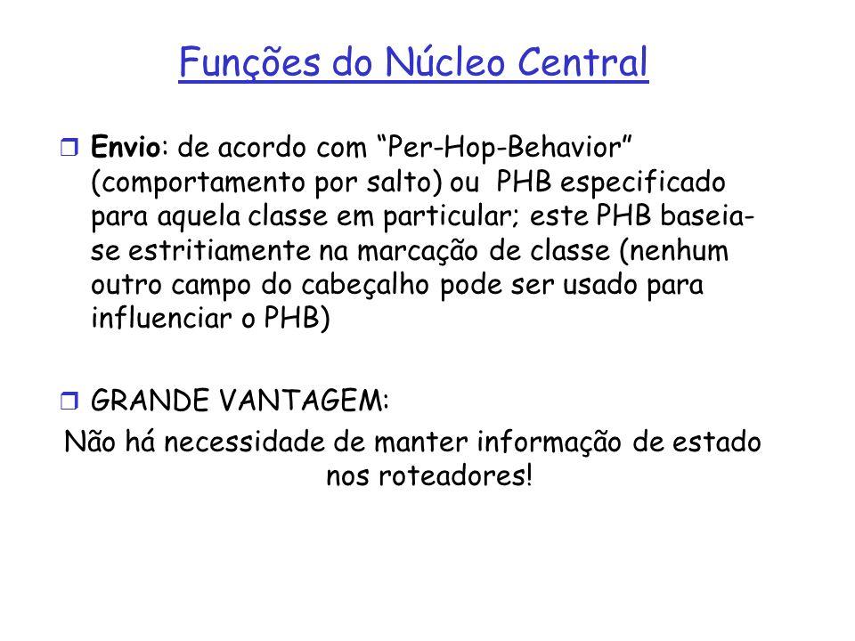 Funções do Núcleo Central r Envio: de acordo com Per-Hop-Behavior (comportamento por salto) ou PHB especificado para aquela classe em particular; este