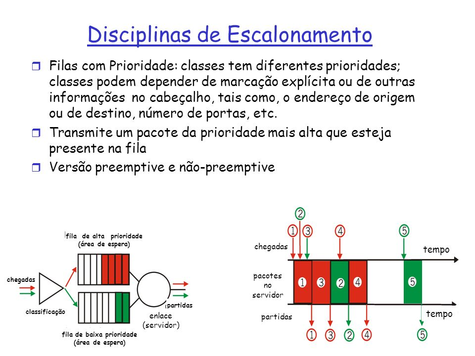 Disciplinas de Escalonamento r Filas com Prioridade: classes tem diferentes prioridades; classes podem depender de marcação explícita ou de outras informações no cabeçalho, tais como, o endereço de origem ou de destino, número de portas, etc.