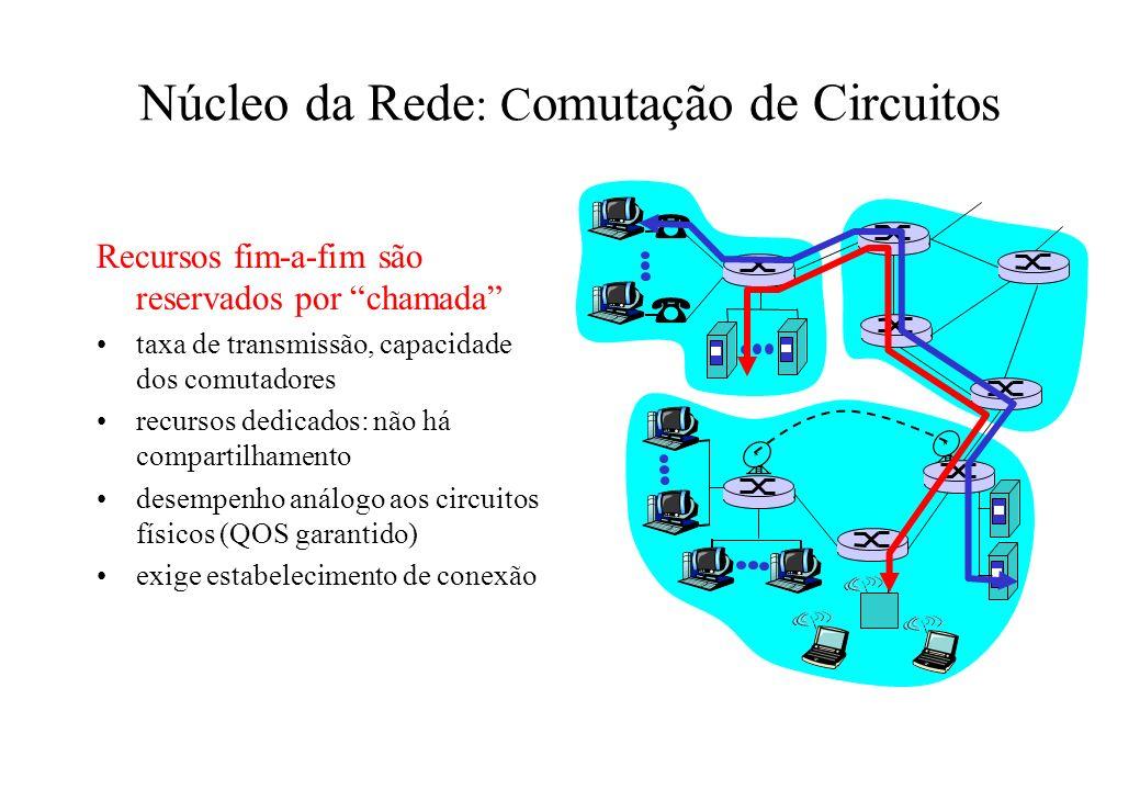 Núcleo da Rede : C omutação de Circuitos Recursos fim-a-fim são reservados por chamada taxa de transmissão, capacidade dos comutadores recursos dedica