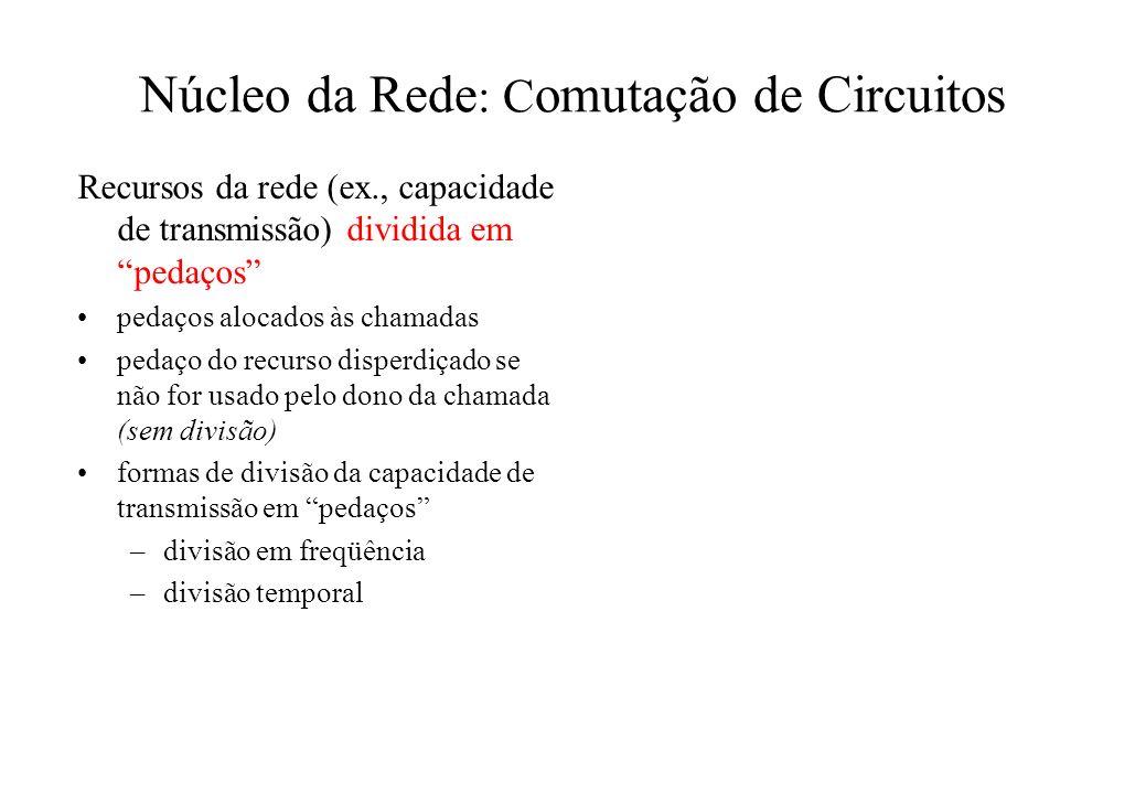 Recursos da rede (ex., capacidade de transmissão) dividida em pedaços pedaços alocados às chamadas pedaço do recurso disperdiçado se não for usado pel