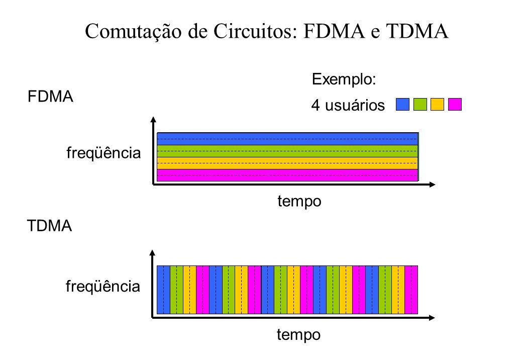 Comutação de Circuitos: FDMA e TDMA FDMA freqüência tempo TDMA freqüência tempo 4 usuários Exemplo: