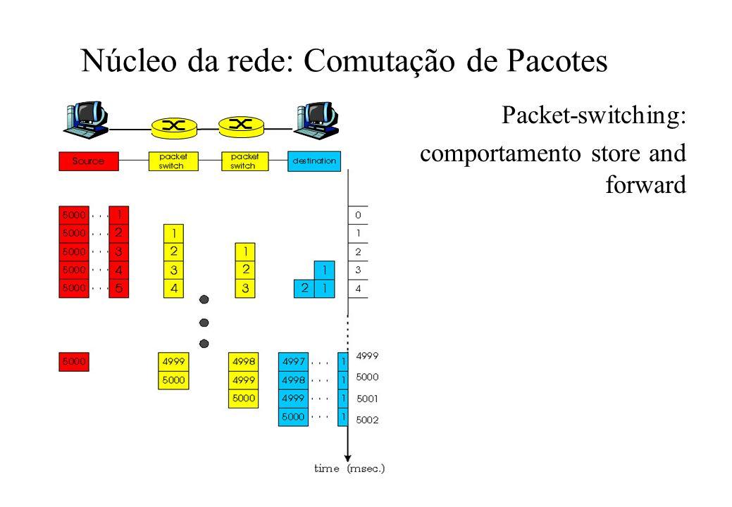 Núcleo da rede: Comutação de Pacotes Packet-switching: comportamento store and forward