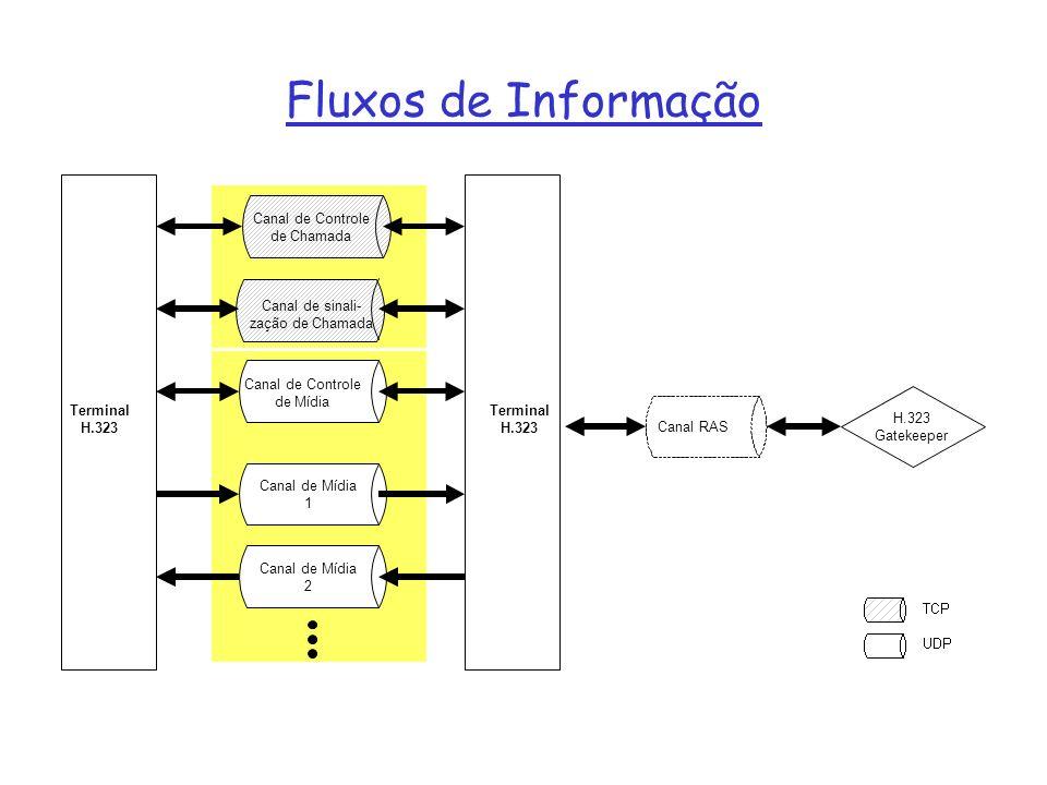 Fluxos de Informação