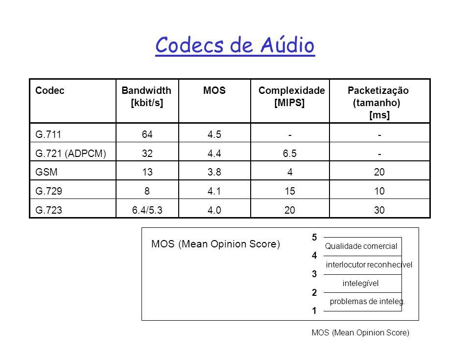 Codecs de Aúdio Qualidade comercial interlocutor reconhecível intelegível problemas de inteleg. 5 4 3 2 1 MOS (Mean Opinion Score)