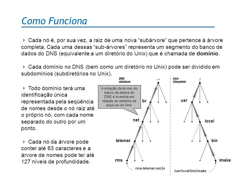 Como Funciona Cada domínio pode ser administrado por uma organização diferente, permitindo a distribuição de responsabilidades ao longo da rede.