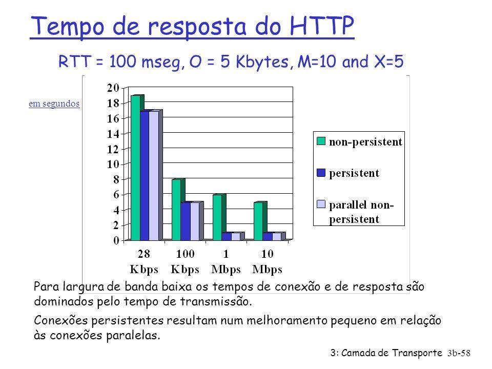 3: Camada de Transporte3b-58 Tempo de resposta do HTTP RTT = 100 mseg, O = 5 Kbytes, M=10 and X=5 Para largura de banda baixa os tempos de conexão e d
