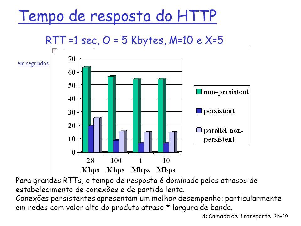 3: Camada de Transporte3b-59 RTT =1 sec, O = 5 Kbytes, M=10 e X=5 Para grandes RTTs, o tempo de resposta é dominado pelos atrasos de estabelecimento d