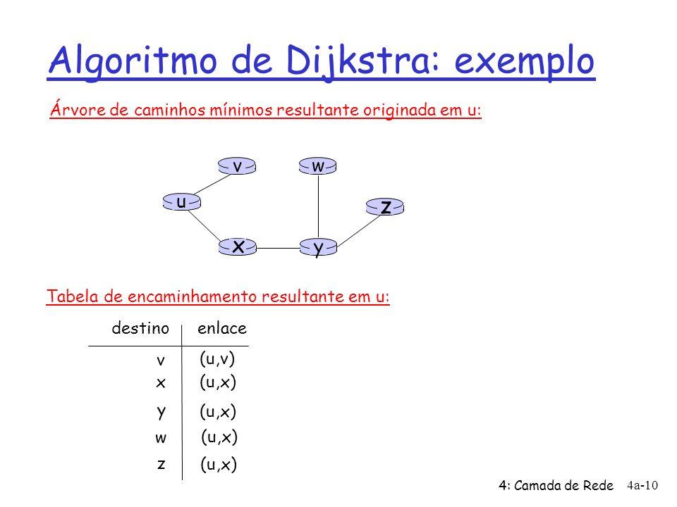 4: Camada de Rede 4a-10 Algoritmo de Dijkstra: exemplo u y x wv z Árvore de caminhos mínimos resultante originada em u: v x y w z (u,v) (u,x) destino