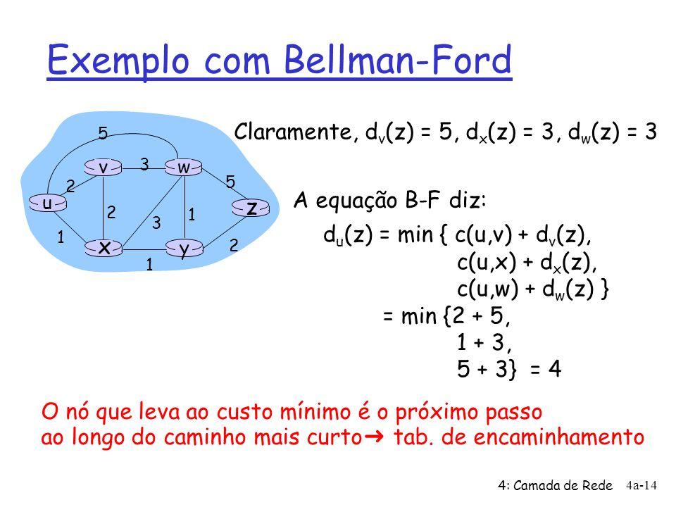 4: Camada de Rede 4a-14 Exemplo com Bellman-Ford u y x wv z 2 2 1 3 1 1 2 5 3 5 Claramente, d v (z) = 5, d x (z) = 3, d w (z) = 3 d u (z) = min { c(u,