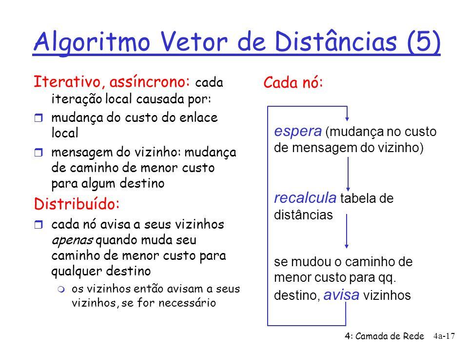 4: Camada de Rede 4a-17 Algoritmo Vetor de Distâncias (5) Iterativo, assíncrono: cada iteração local causada por: r mudança do custo do enlace local r