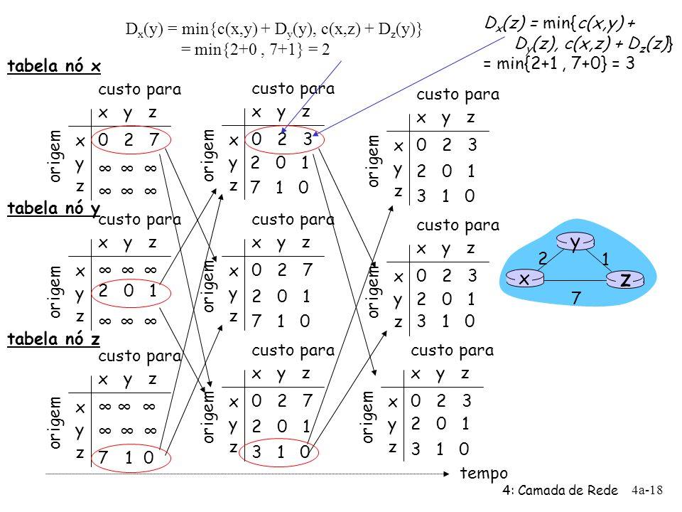 4: Camada de Rede 4a-18 x y z x y z 0 2 7 origem custo para origem x y z x y z 0 2 3 origem custo para x y z x y z 0 2 3 origem custo para x y z x y z
