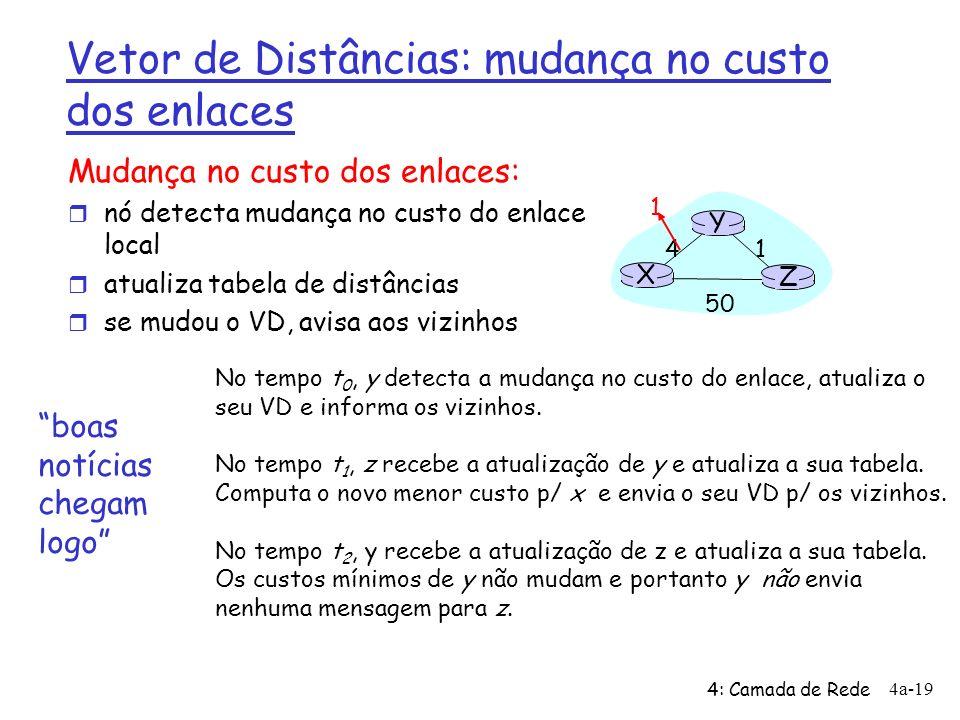 4: Camada de Rede 4a-19 Vetor de Distâncias: mudança no custo dos enlaces Mudança no custo dos enlaces: r nó detecta mudança no custo do enlace local