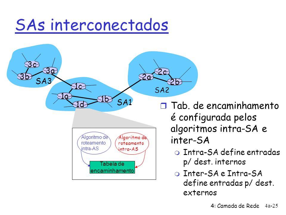 4: Camada de Rede 4a-25 SAs interconectados 3b 1d 3a 1c 2a SA3 SA1 SA2 1a 2c 2b 1b Algoritmo de roteamento intra-AS Algoritmo de roteamento intra-AS T