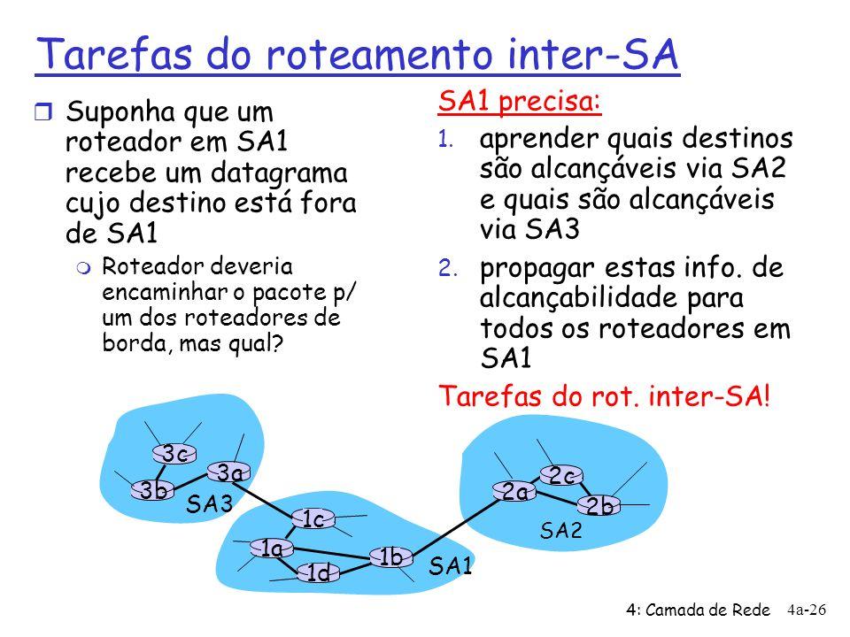 4: Camada de Rede 4a-26 3b 1d 3a 1c 2a SA3 SA1 SA2 1a 2c 2b 1b 3c Tarefas do roteamento inter-SA r Suponha que um roteador em SA1 recebe um datagrama