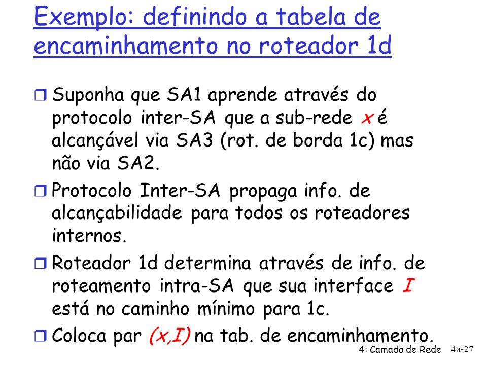4: Camada de Rede 4a-27 Exemplo: definindo a tabela de encaminhamento no roteador 1d r Suponha que SA1 aprende através do protocolo inter-SA que a sub