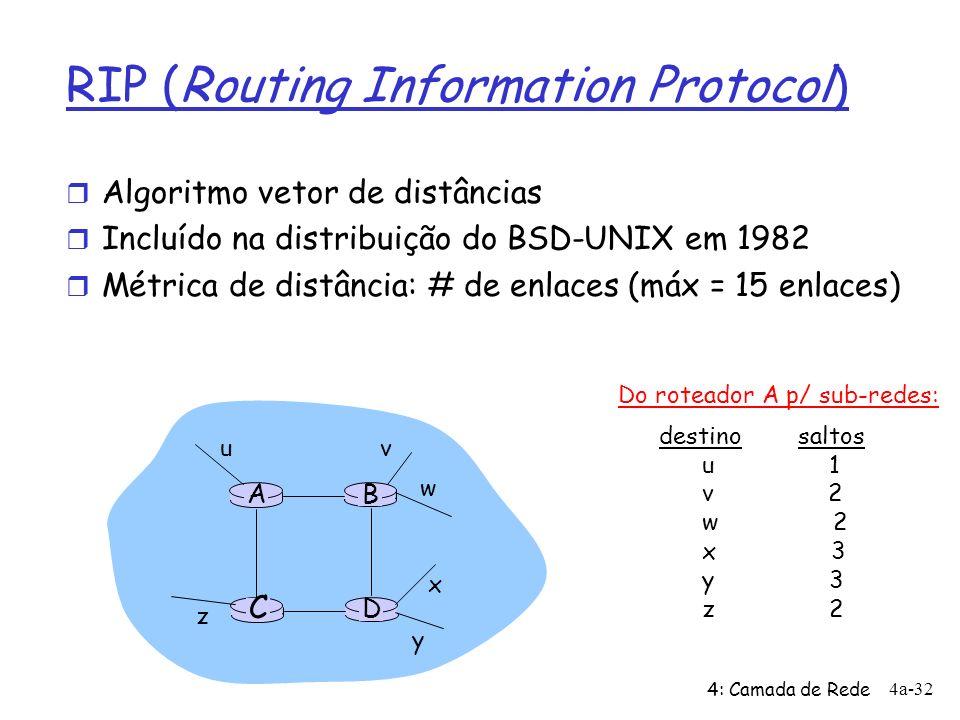 4: Camada de Rede 4a-32 RIP (Routing Information Protocol) r Algoritmo vetor de distâncias r Incluído na distribuição do BSD-UNIX em 1982 r Métrica de