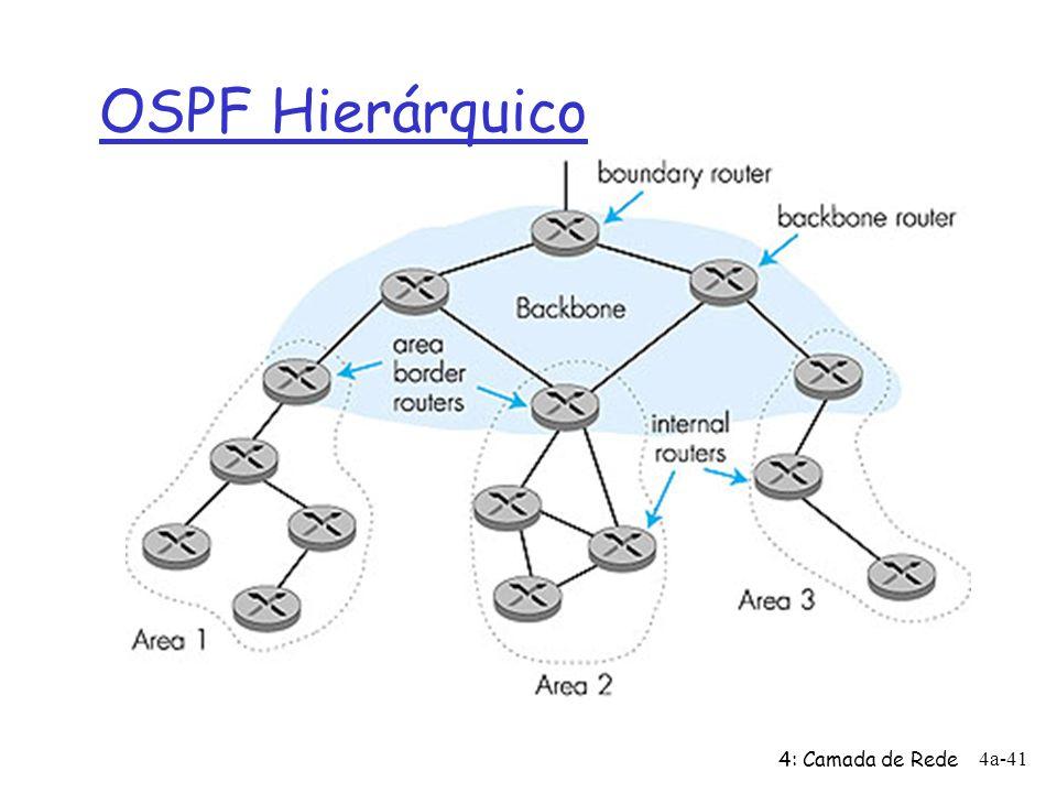4: Camada de Rede 4a-41 OSPF Hierárquico