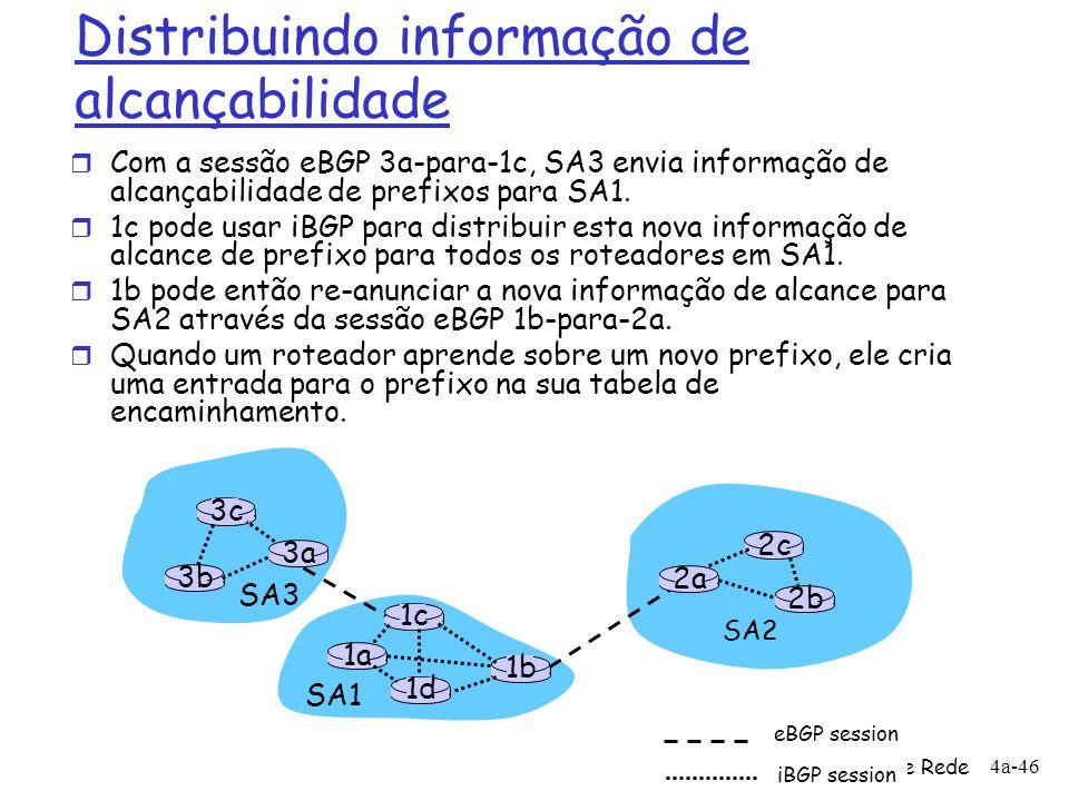 4: Camada de Rede 4a-46 Distribuindo informação de alcançabilidade r Com a sessão eBGP 3a-para-1c, SA3 envia informação de alcançabilidade de prefixos