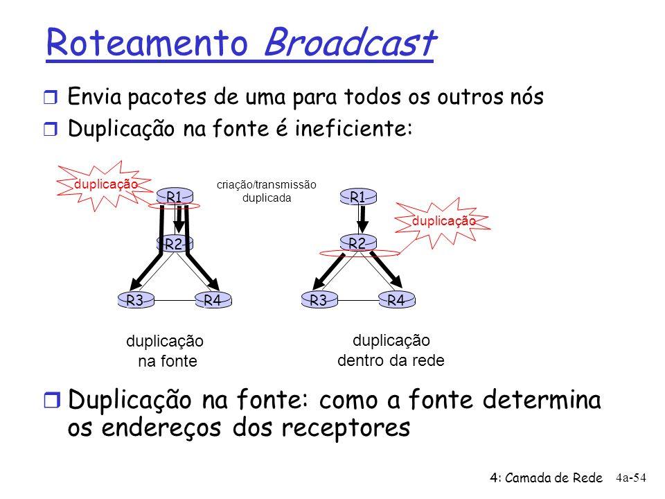 4: Camada de Rede 4a-54 R1 R2 R3R4 duplicação na fonte R1 R2 R3R4 duplicação dentro da rede criação/transmissão duplicada duplicação Roteamento Broadc