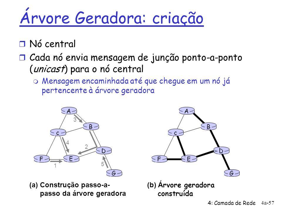 4: Camada de Rede 4a-57 A B G D E c F 1 2 3 4 5 (a)Construção passo-a- passo da árvore geradora A B G D E c F (b) Á rvore geradora construída Árvore G