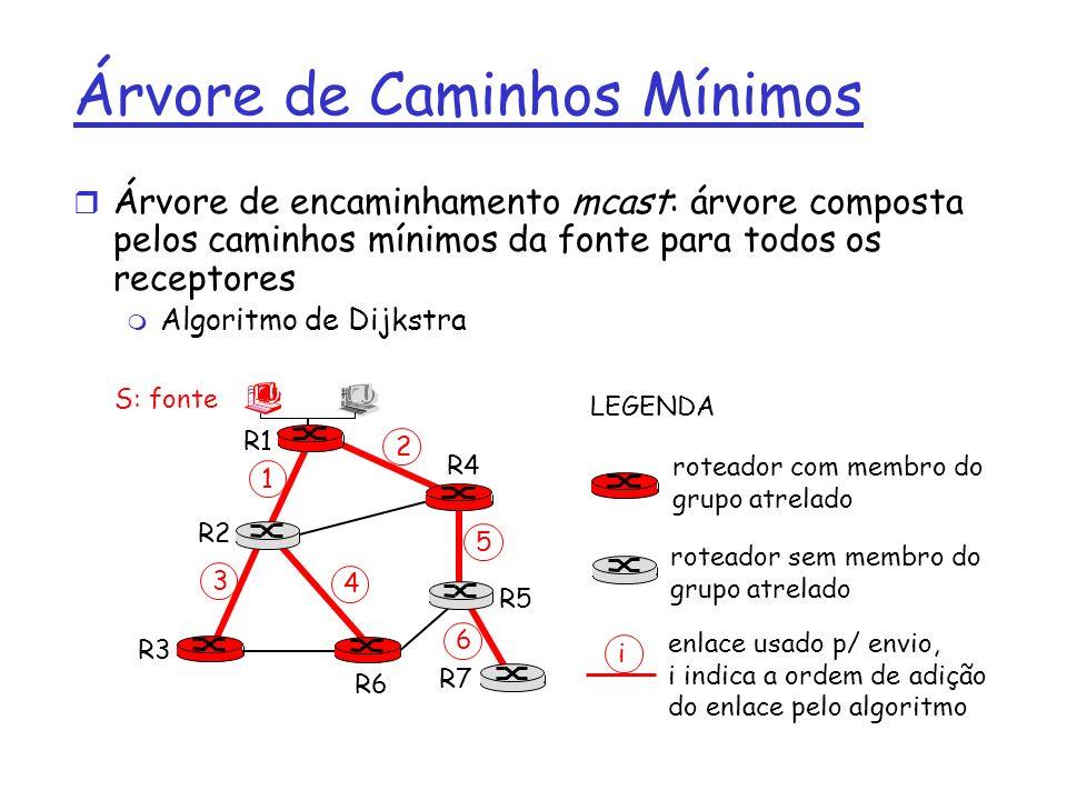 Árvore de Caminhos Mínimos r Árvore de encaminhamento mcast: árvore composta pelos caminhos mínimos da fonte para todos os receptores m Algoritmo de D